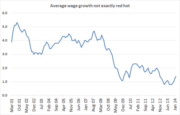 Average Wage Growth
