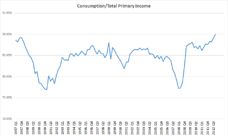 Consumption over Income