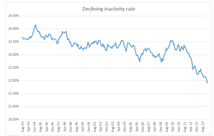 Declining Inactivity Rate