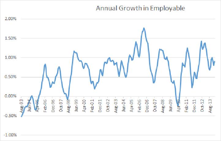 Growth (E + UE)