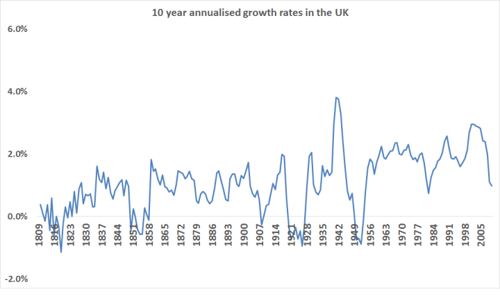 Long Term UK Growth