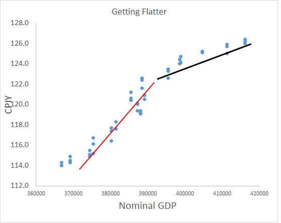 NGDP CPI flatter