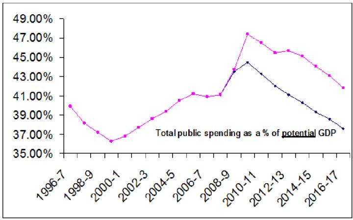 RDEL as % of pNGDP