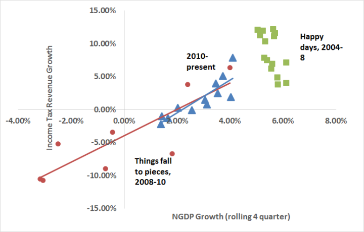 TaxRevenues vs NGDP growth