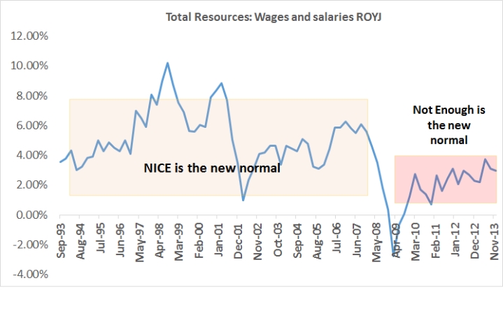 Total Household Resources Wages