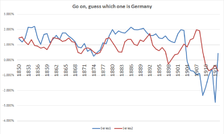 UK vs GER 1850-1914